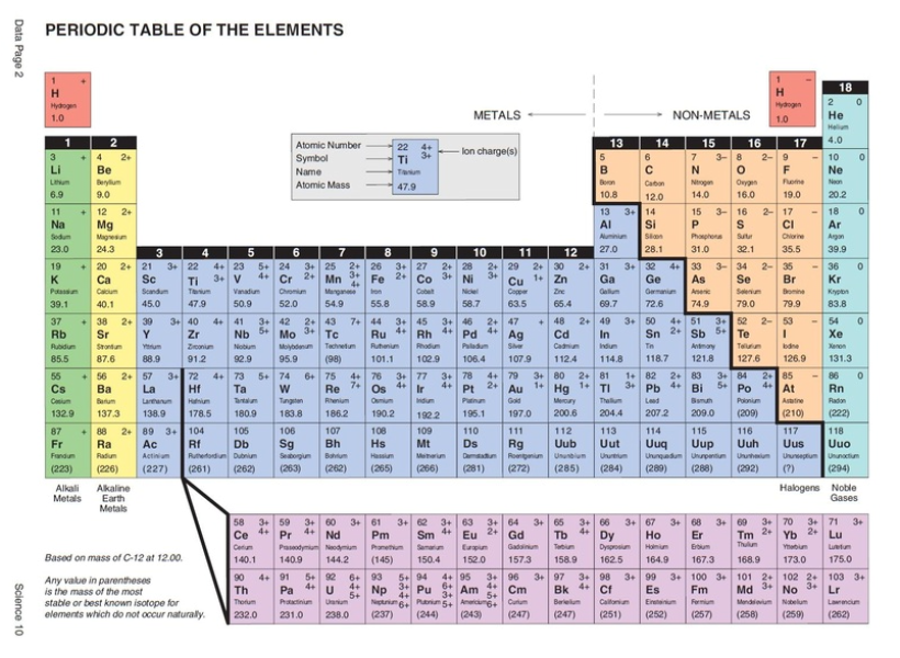Atoms science 10 the non metal elements are found on the right side of the periodic table and the metal elements are found on the left side of the table urtaz Choice Image